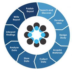 OSF cycle