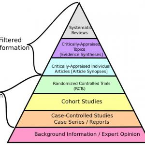 chart of systematic review tools